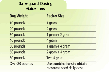 Safe-guard dosing chart